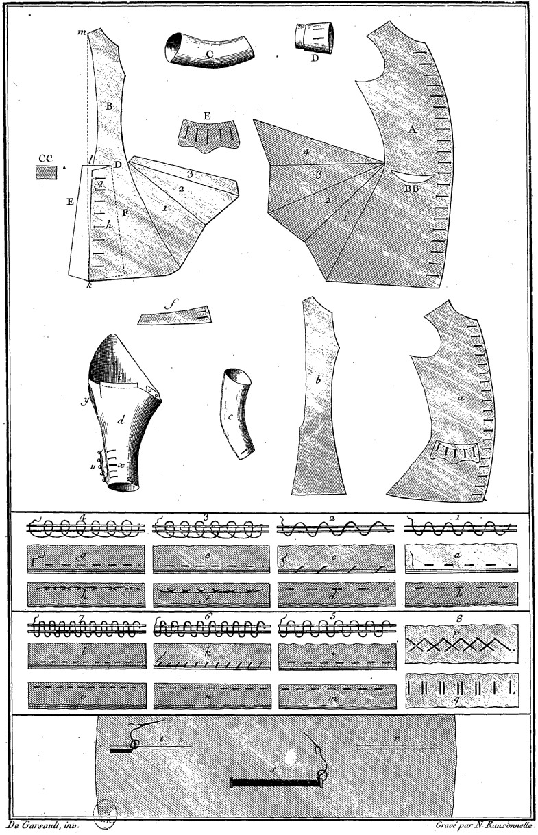 L'art du tailleur au 18e siècle